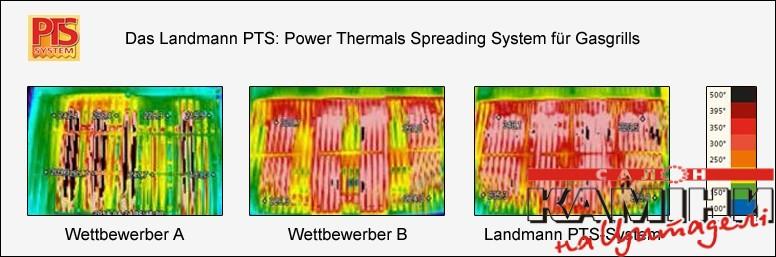 Газовий гриль Landmann Miton PTS 3.1 - 1
